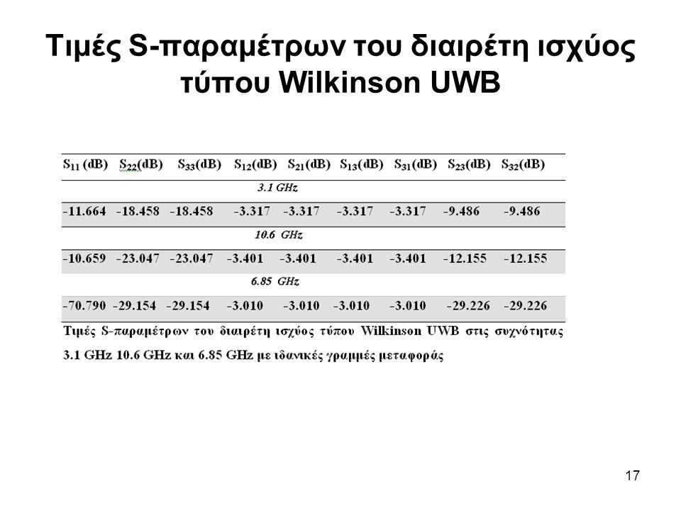 Τιμές S-παραμέτρων του διαιρέτη ισχύος τύπου Wilkinson UWB