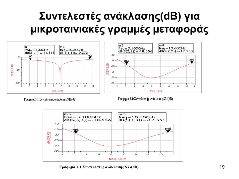 Συντελεστές ανάκλασης(dB) για μικροταινιακές γραμμές μεταφοράς