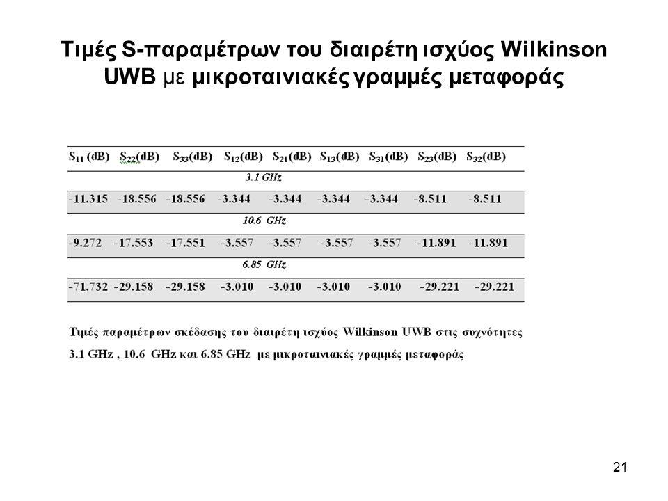 Τιμές S-παραμέτρων του διαιρέτη ισχύος Wilkinson UWB με μικροταινιακές γραμμές μεταφοράς