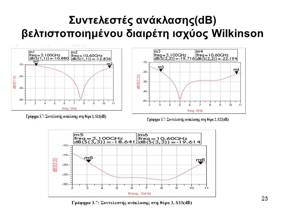 Συντελεστές ανάκλασης(dB) βελτιστοποιημένου διαιρέτη ισχύος Wilkinson
