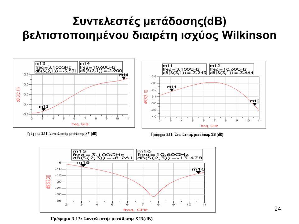 Συντελεστές μετάδοσης(dB) βελτιστοποιημένου διαιρέτη ισχύος Wilkinson