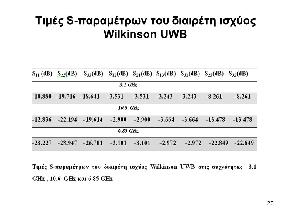 Τιμές S-παραμέτρων του διαιρέτη ισχύος Wilkinson UWB
