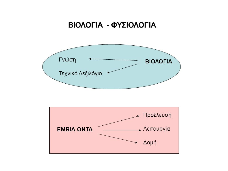 ΒΙΟΛΟΓΙΑ - ΦΥΣΙΟΛΟΓΙΑ Γνώση ΒΙΟΛΟΓΙΑ Τεχνικό Λεξιλόγιο Προέλευση
