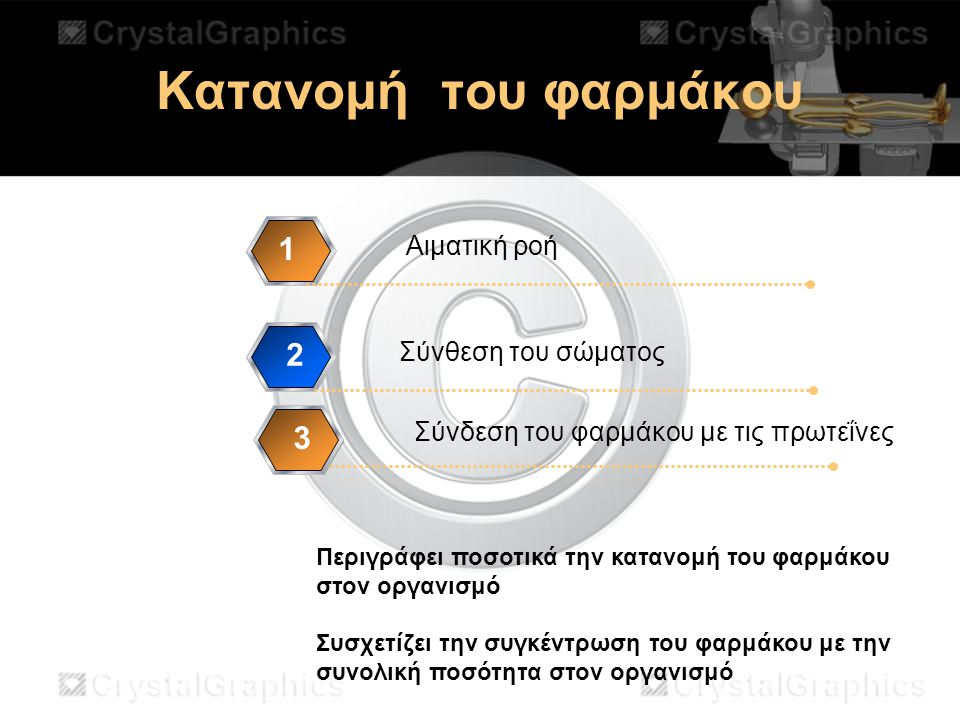 Κατανομή του φαρμάκου 1 2 3 Αιματική ροή Σύνθεση του σώματος