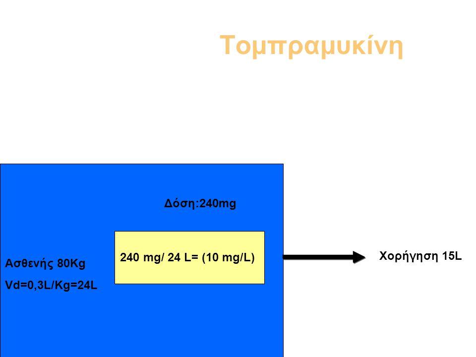 Τομπραμυκίνη Δόση:240mg 240 mg/ 24 L= (10 mg/L) Χορήγηση 15L
