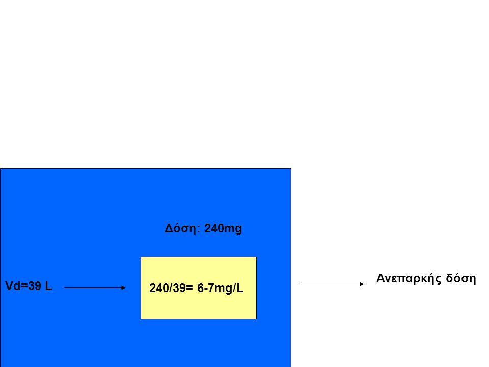 Δόση: 240mg 240/39= 6-7mg/L Ανεπαρκής δόση Vd=39 L