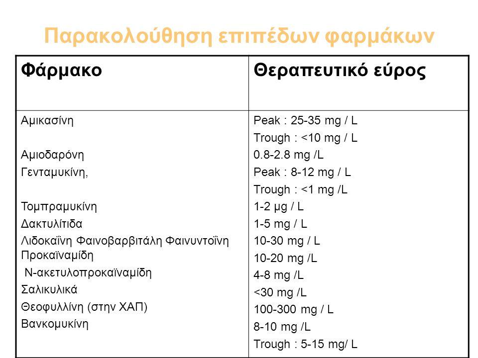 Παρακολούθηση επιπέδων φαρμάκων