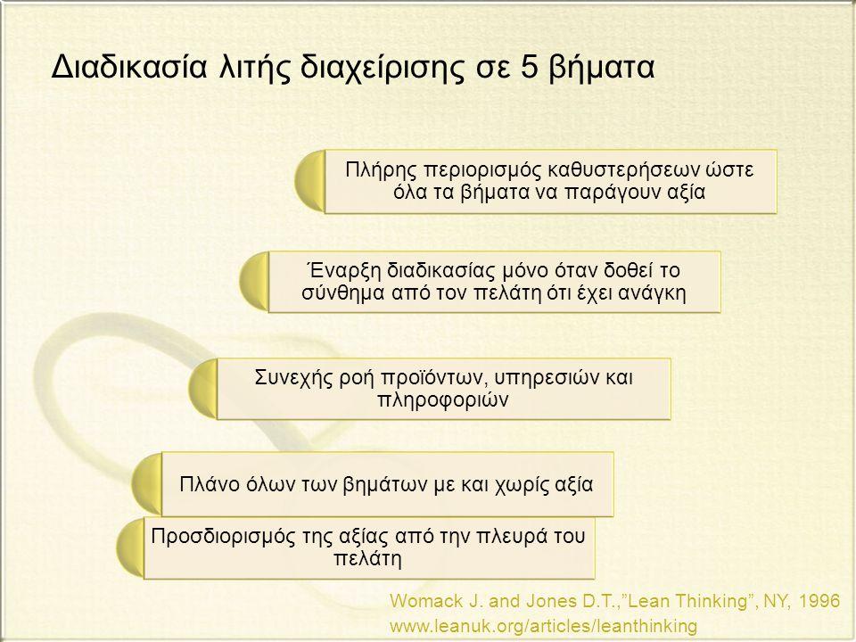 Διαδικασία λιτής διαχείρισης σε 5 βήματα
