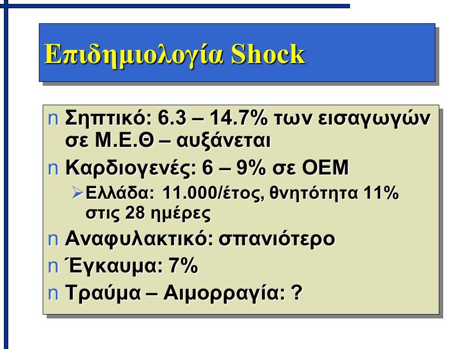 Επιδημιολογία Shock Σηπτικό: 6.3 – 14.7% των εισαγωγών σε Μ.Ε.Θ – αυξάνεται. Καρδιογενές: 6 – 9% σε ΟΕΜ.