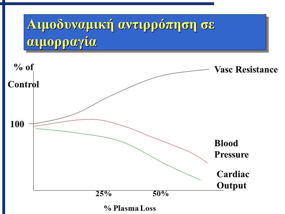 Αιμοδυναμική αντιρρόπηση σε αιμορραγία