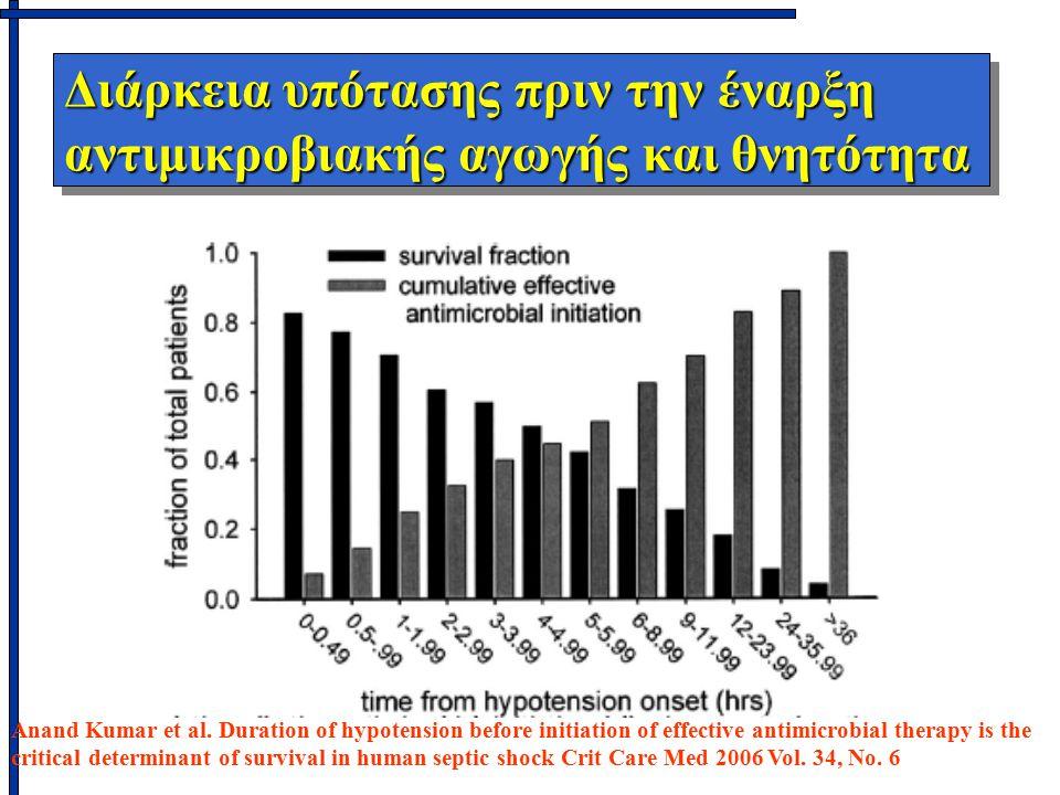 Διάρκεια υπότασης πριν την έναρξη αντιμικροβιακής αγωγής και θνητότητα