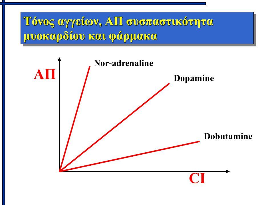 Τόνος αγγείων, ΑΠ συσπαστικότητα μυοκαρδίου και φάρμακα