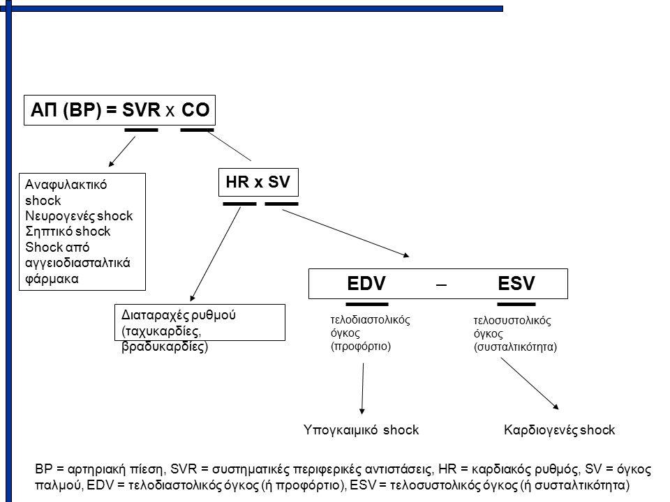 ΑΠ (ΒΡ) = SVR x CO EDV – ESV HR x SV Αναφυλακτικό shock