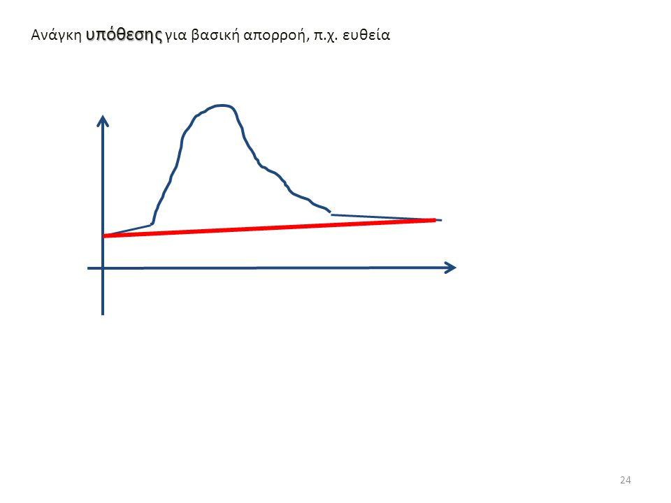 Ανάγκη υπόθεσης για βασική απορροή, π.χ. ευθεία