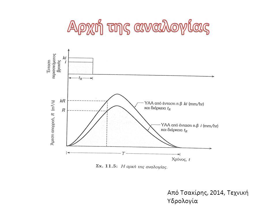 Αρχή της αναλογίας Από Τσακίρης, 2014, Τεχνική Υδρολογία