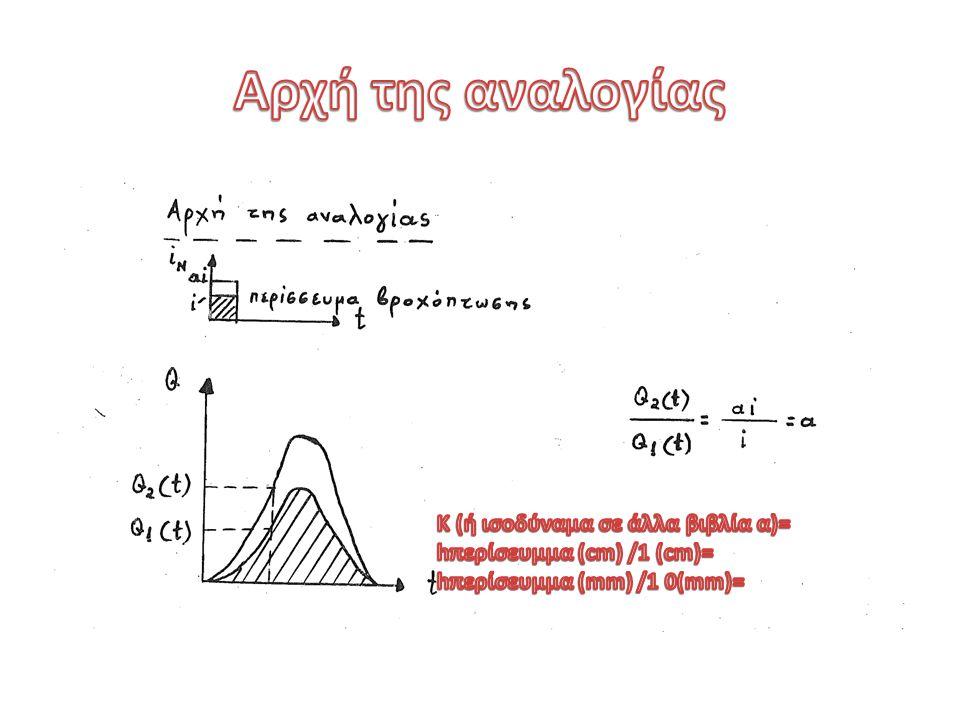 Αρχή της αναλογίας Κ (ή ισοδύναμα σε άλλα βιβλία α)=