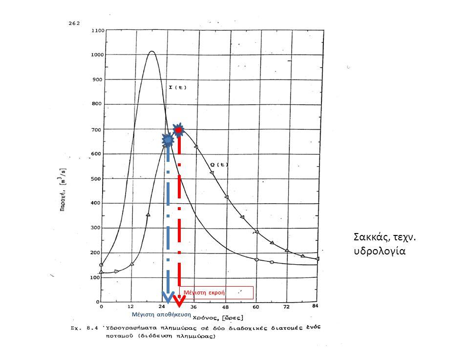 Σακκάς, τεχν. υδρολογία Μέγιστη εκροή Μέγιστη αποθήκευση