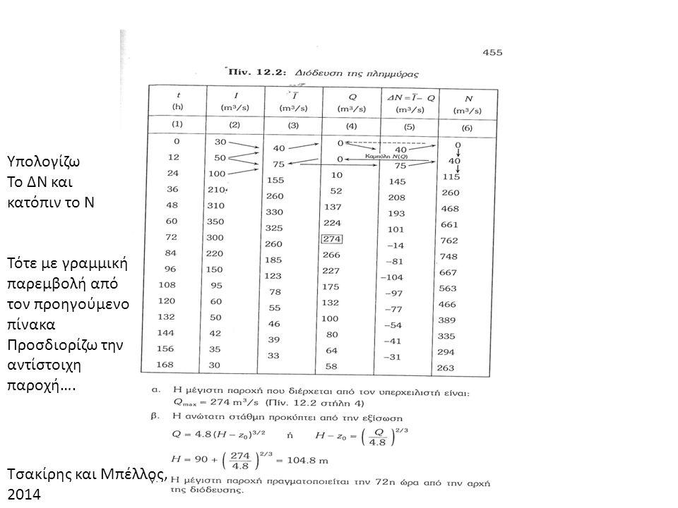 Υπολογίζω Το ΔΝ και κατόπιν το Ν. Τότε με γραμμική παρεμβολή από τον προηγούμενο πίνακα. Προσδιορίζω την αντίστοιχη παροχή….