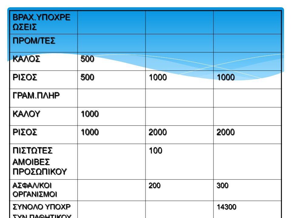 ΒΡΑΧ.ΥΠΟΧΡΕΩΣΕΙΣ ΠΡΟΜ/ΤΕΣ ΚΑΛΟΣ 500 ΡΙΣΟΣ 1000 ΓΡΑΜ.ΠΛΗΡ ΚΑΛΟΥ 2000