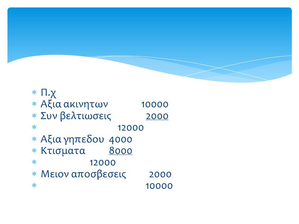 Π.χ Αξια ακινητων 10000 Συν βελτιωσεις 2000 12000 Αξια γηπεδου 4000