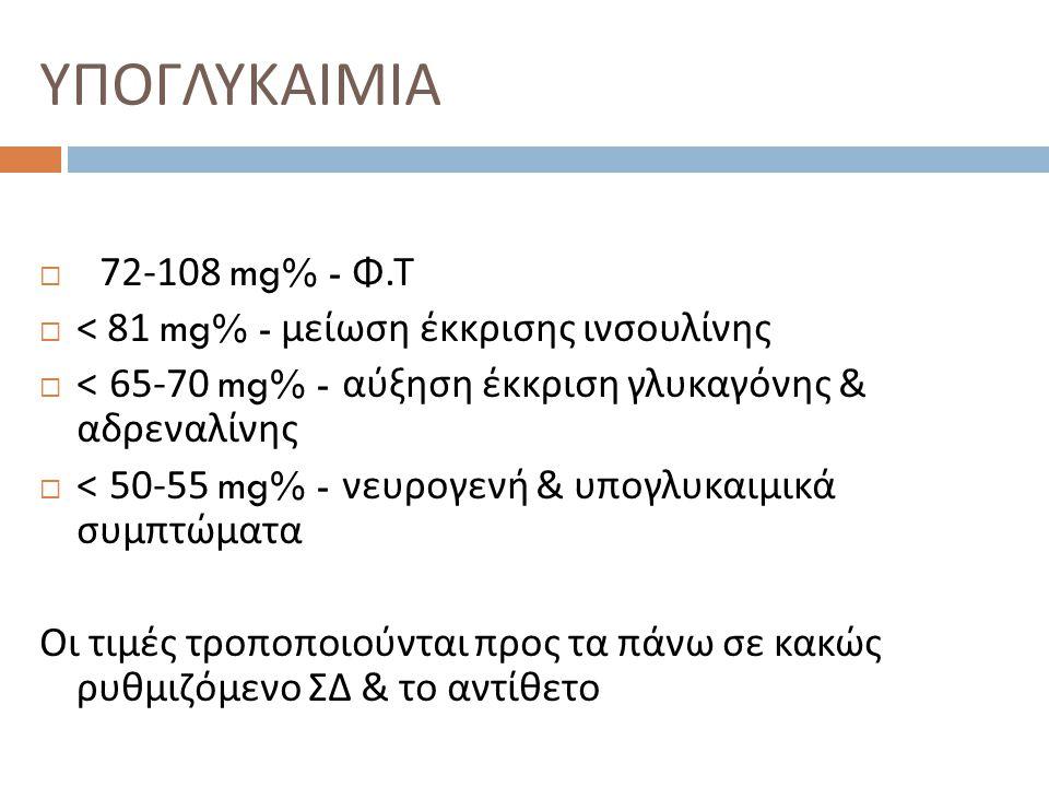 ΥΠΟΓΛΥΚΑΙΜΙΑ 72-108 mg% - Φ.Τ < 81 mg% - μείωση έκκρισης ινσουλίνης