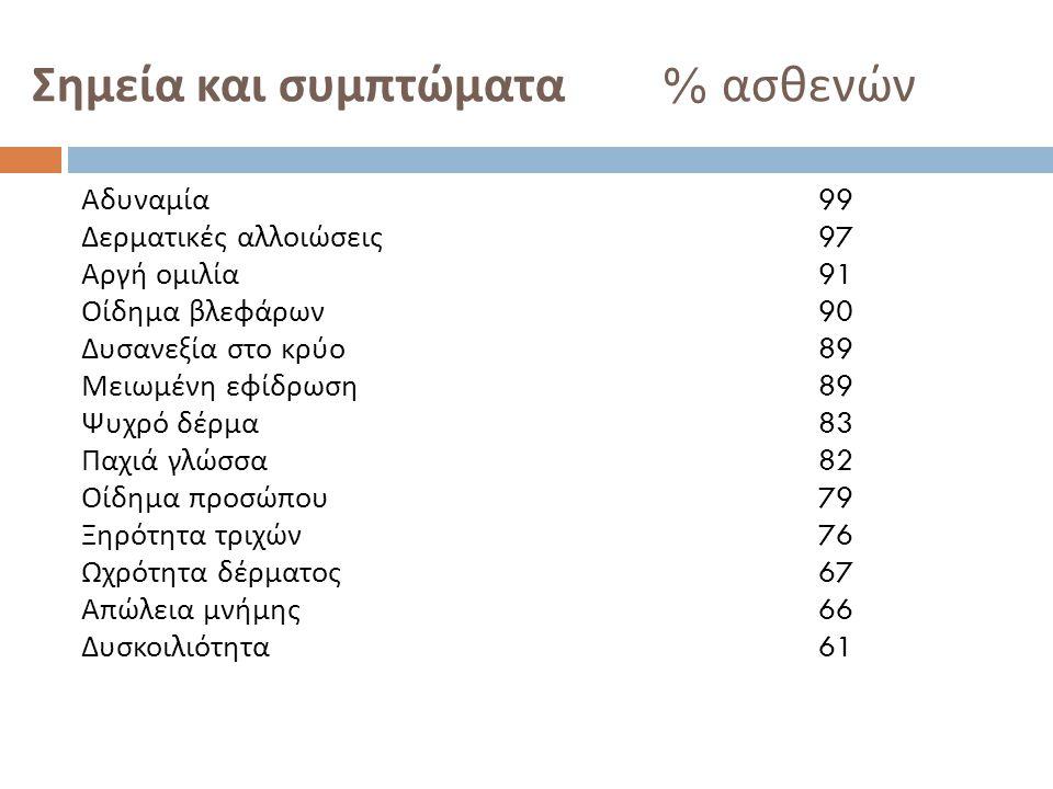 Σημεία και συμπτώματα % ασθενών
