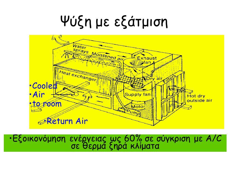 Εξοικονόμηση ενέργειας ως 60% σε σύγκριση με A/C σε θερμά ξηρά κλίματα