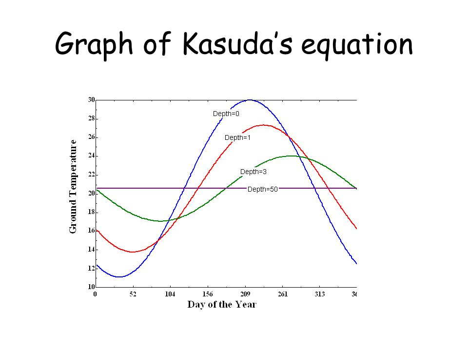 Graph of Kasuda's equation