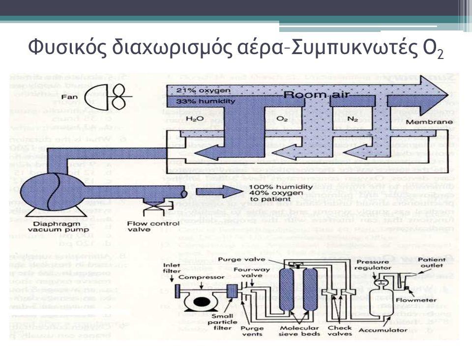 Φυσικός διαχωρισμός αέρα–Συμπυκνωτές Ο2