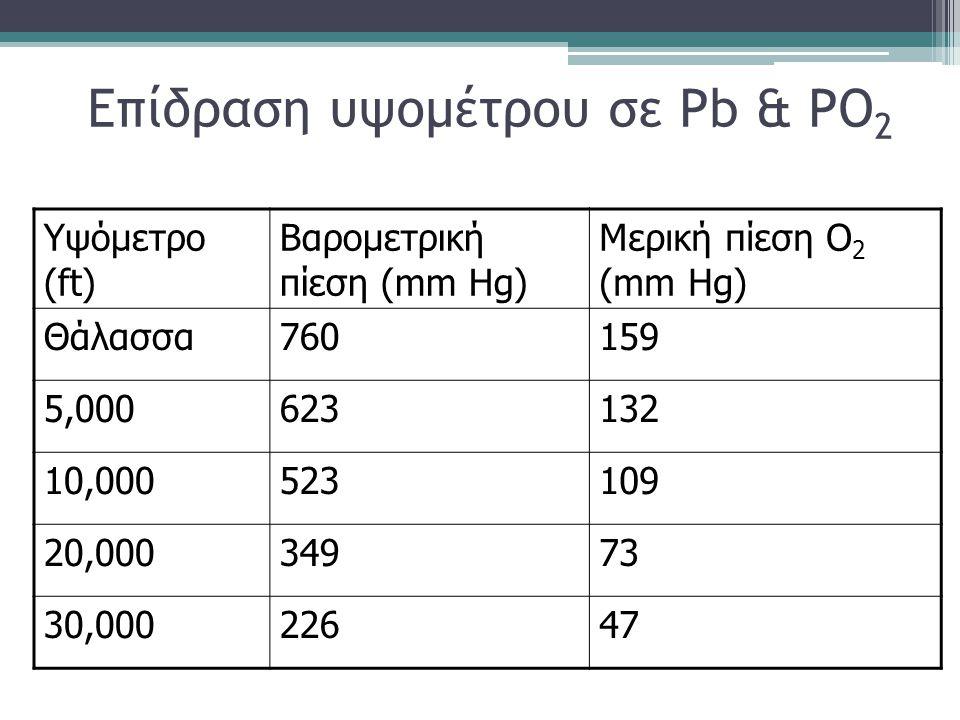 Επίδραση υψομέτρου σε Pb & PO2