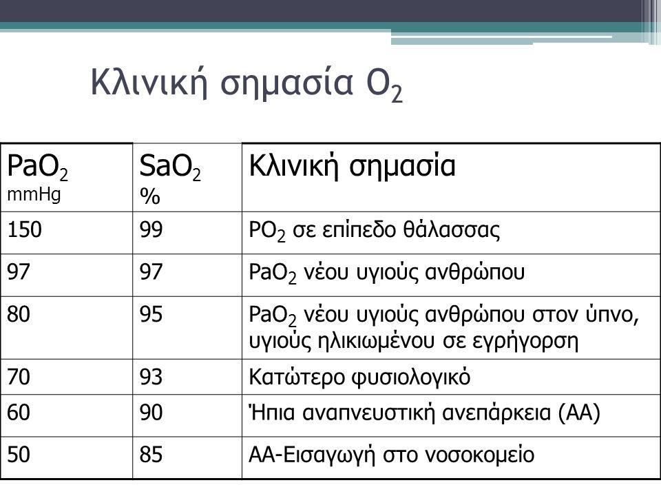 Κλινική σημασία O2 PaO2 mmHg SaO2 % Κλινική σημασία 150 99