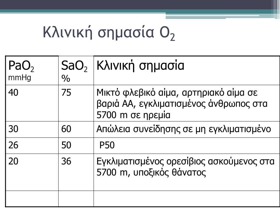 Κλινική σημασία O2 PaO2 mmHg SaO2 % Κλινική σημασία 40 75
