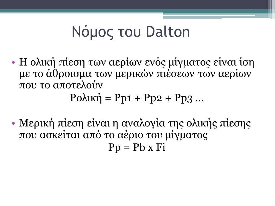 Νόμος του Dalton Η ολική πίεση των αερίων ενός μίγματος είναι ίση με το άθροισμα των μερικών πιέσεων των αερίων που το αποτελούν.