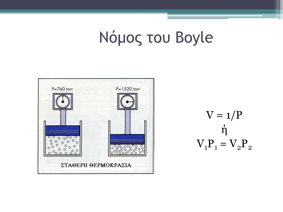 Νόμος του Boyle V = 1/P ή V1P1 = V2P2