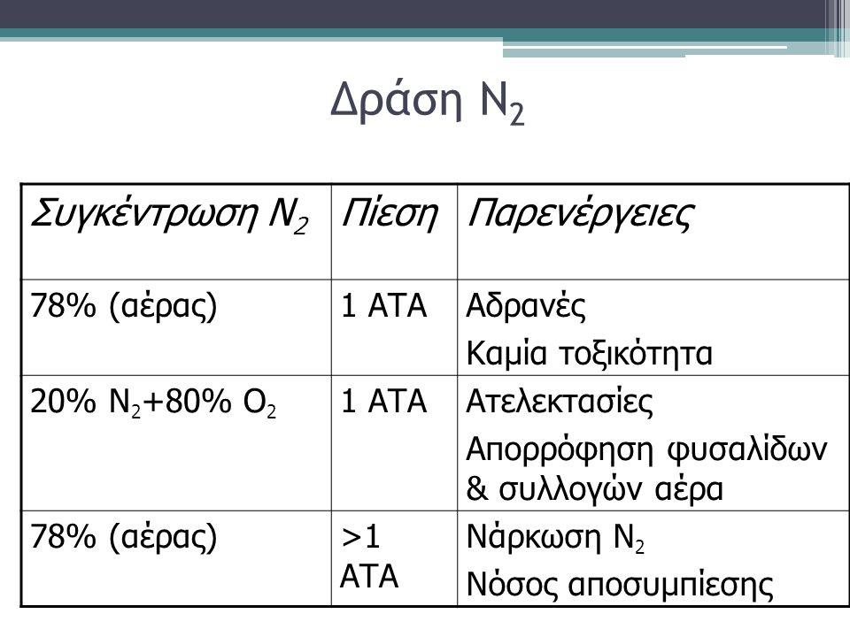 Δράση Ν2 Συγκέντρωση Ν2 Πίεση Παρενέργειες 78% (αέρας) 1 ΑΤΑ Αδρανές