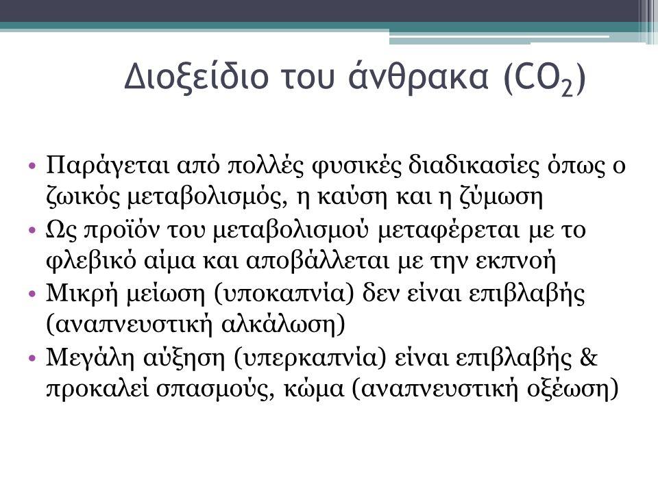 Διοξείδιο του άνθρακα (CO2)