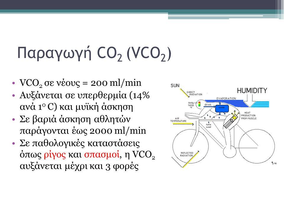 Παραγωγή CO2 (VCO2) VCO2 σε νέους = 200 ml/min