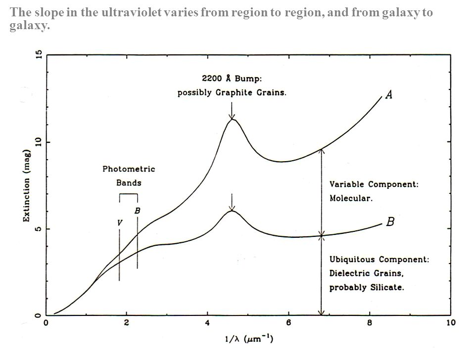 The slope in the ultraviolet varies from region to region, and from galaxy to galaxy.