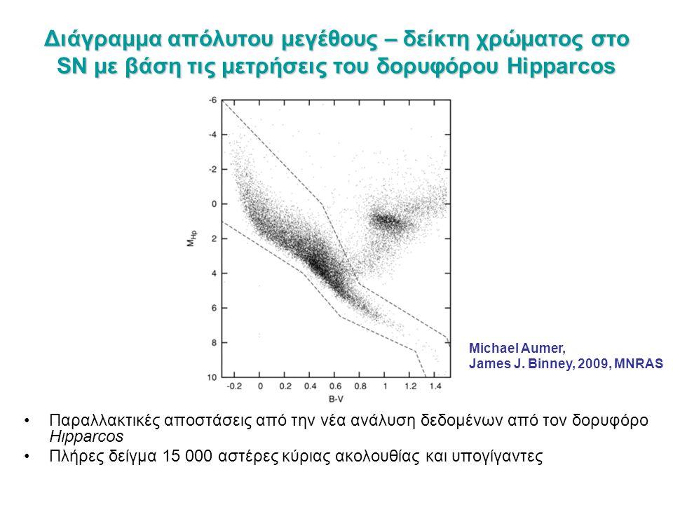Διάγραμμα απόλυτου μεγέθους – δείκτη χρώματος στο SN με βάση τις μετρήσεις του δορυφόρου Hipparcos