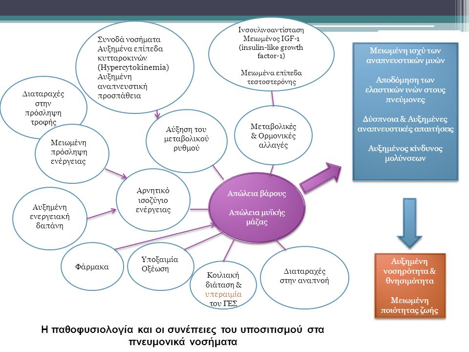 Η παθοφυσιολογία και οι συνέπειες του υποσιτισμού στα