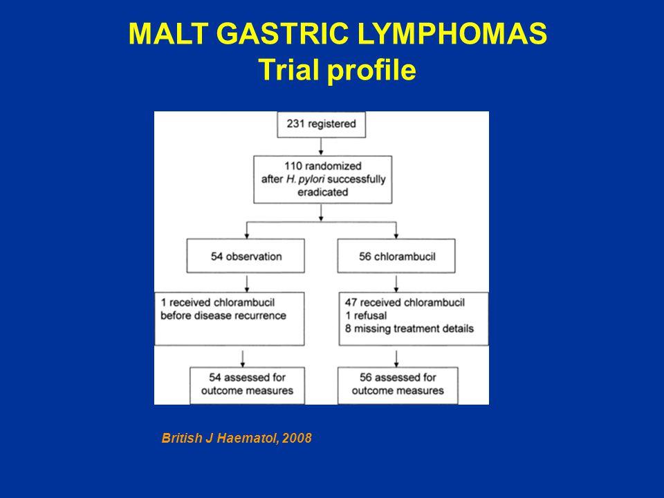 MALT GASTRIC LYMPHOMAS Trial profile