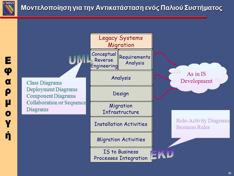 Μοντελοποίηση για την Αντικατάσταση ενός Παλιού Συστήματος