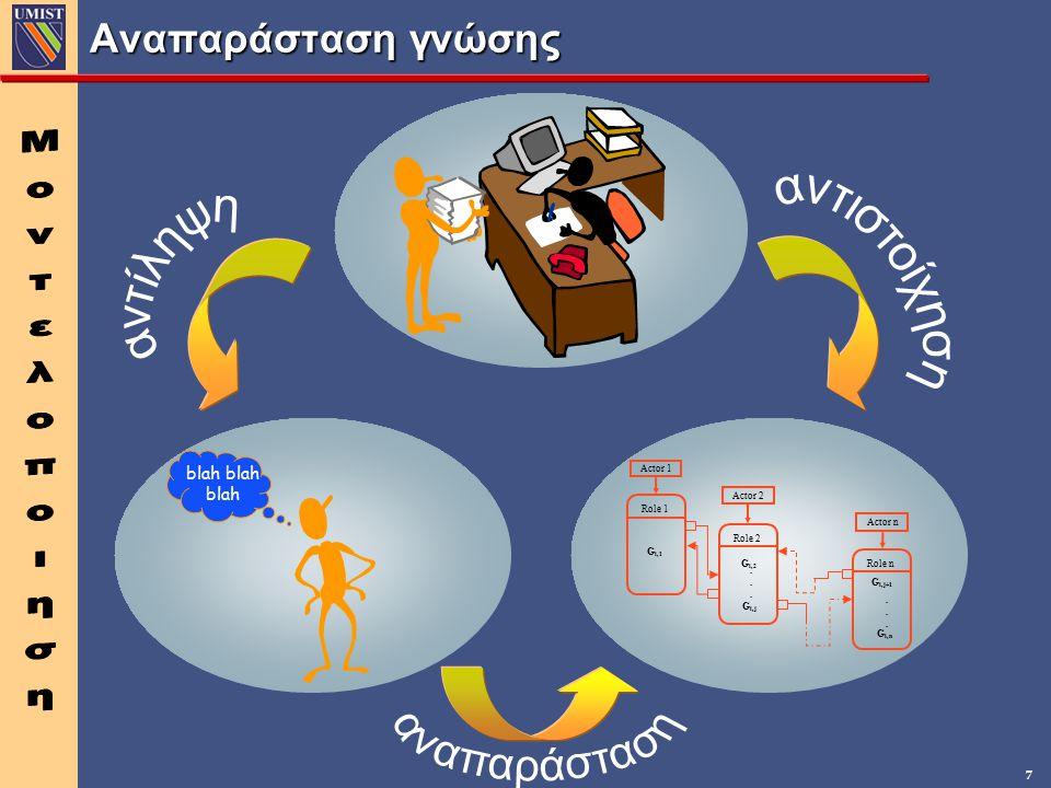 αντιστοίχηση Μοντελοποιηση αναπαράσταση Αναπαράσταση γνώσης αντίληψη