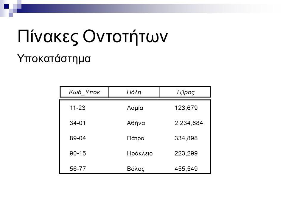 Πίνακες Οντοτήτων Υποκατάστημα Κωδ_Υποκ Πόλη Τζίρος 11-23 34-01 89-04