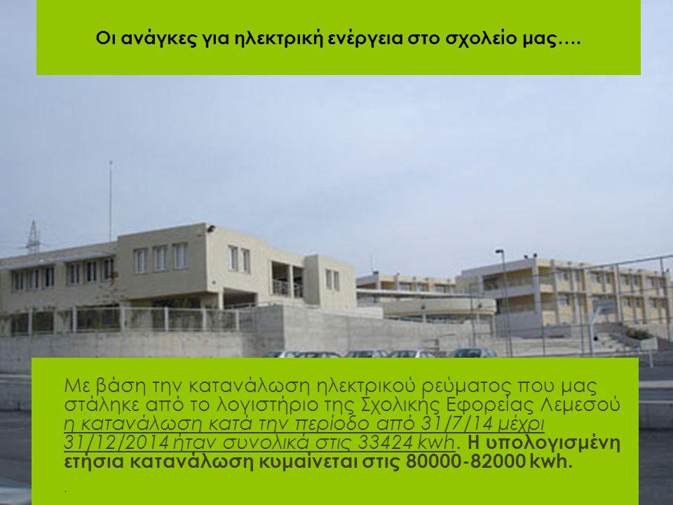Οι ανάγκες για ηλεκτρική ενέργεια στο σχολείο μας….