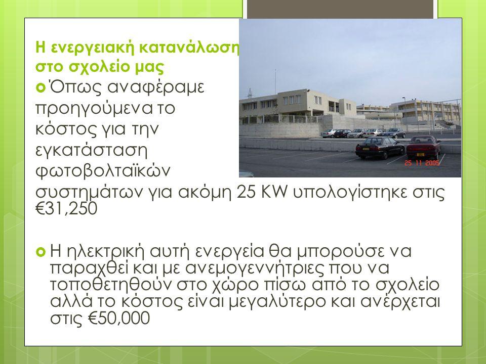 συστημάτων για ακόμη 25 KW υπολογίστηκε στις €31,250