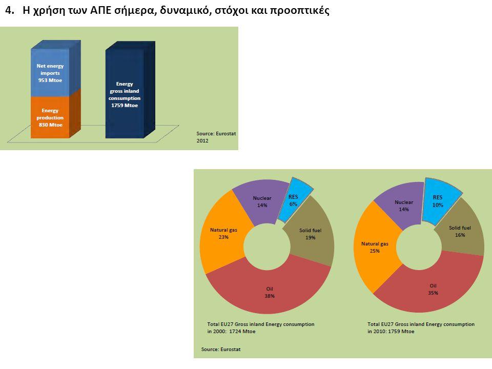 4. Η χρήση των ΑΠΕ σήμερα, δυναμικό, στόχοι και προοπτικές