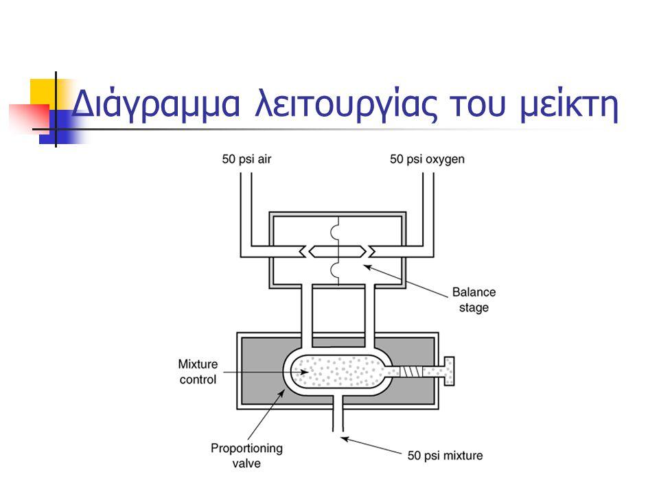 Διάγραμμα λειτουργίας του μείκτη