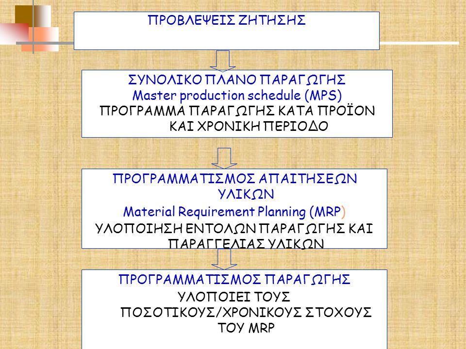 ΣΥΝΟΛΙΚΟ ΠΛΑΝΟ ΠΑΡΑΓΩΓΗΣ Master production schedule (MPS)