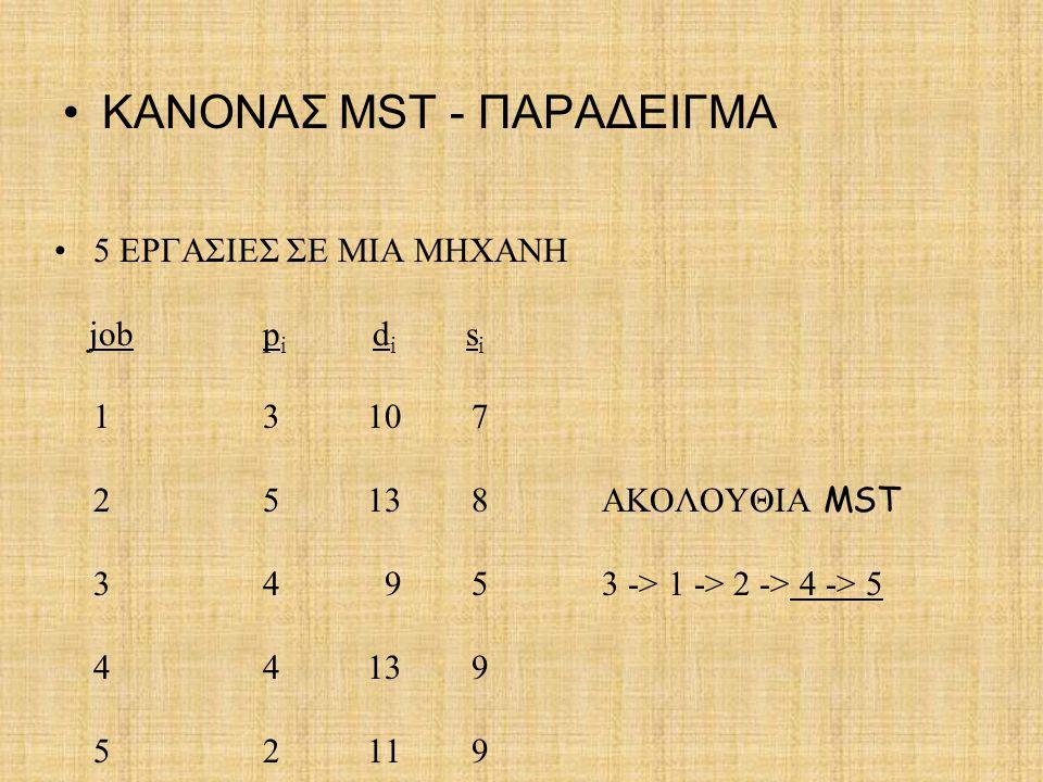 ΚΑΝΟΝΑΣ MST - ΠΑΡΑΔΕΙΓΜΑ